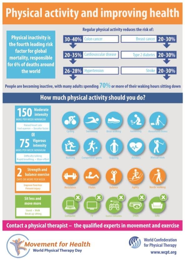 Physical Activity for Life - Revive Physiotherapy and Pilates